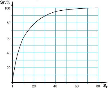 Зависимость реального расстояния срабатывания от диэлектрической проницаемости материала объекта