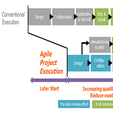 Agile Project Execution